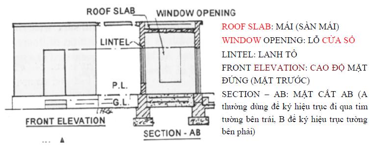 Tên gọi và hình vẽ các kết cấu thông dụng học đọc bản vẽ tại Công ty Giá Xây Dựng