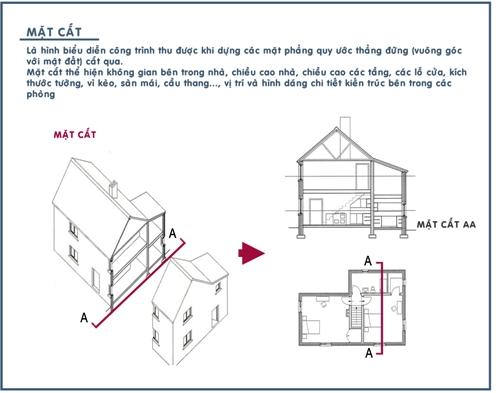 Hình ảnh trình bày về mặt cắt nội thất căn nhà